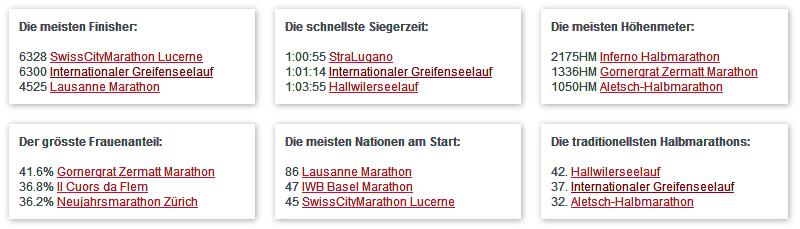 Datasport Halbmarathons