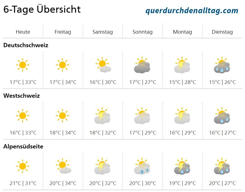 Wetter Meteo Hitze Sommer