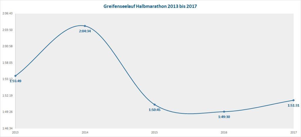 Greifenseelauf Zeiten 2013 bis 2017