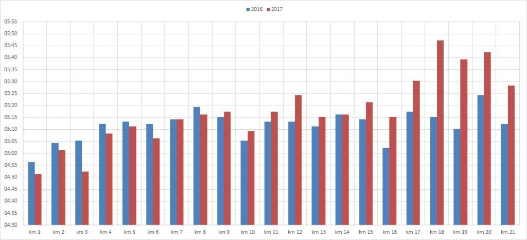 Greifenseelauf Kilometerschnitt 2016 2017