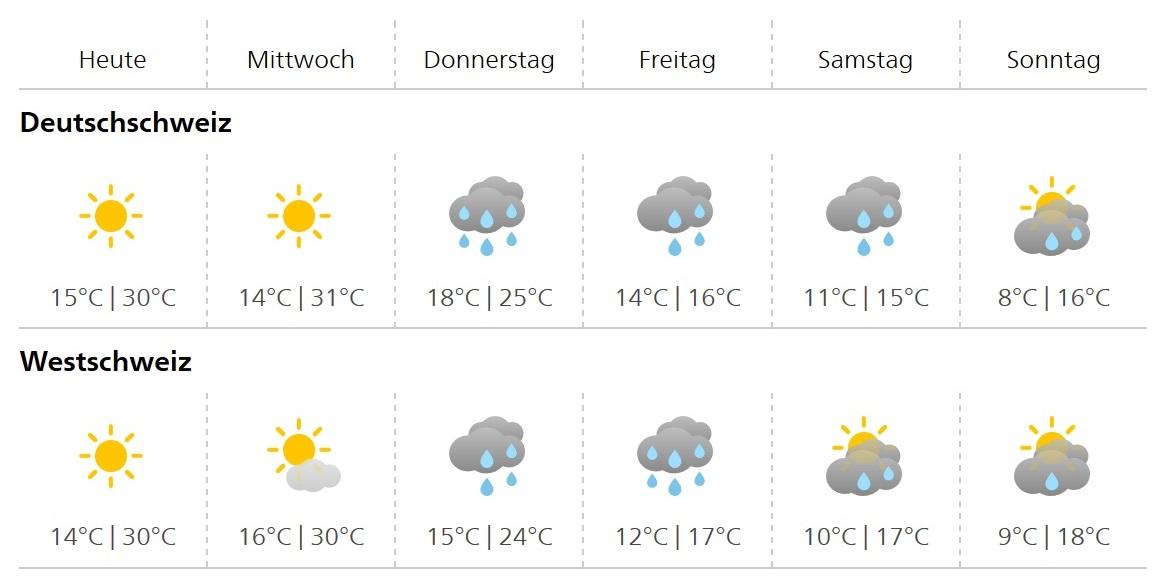 MeteoSchweiz Prognose