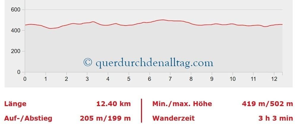 Stäfa Zürichsee Goldküste Profil