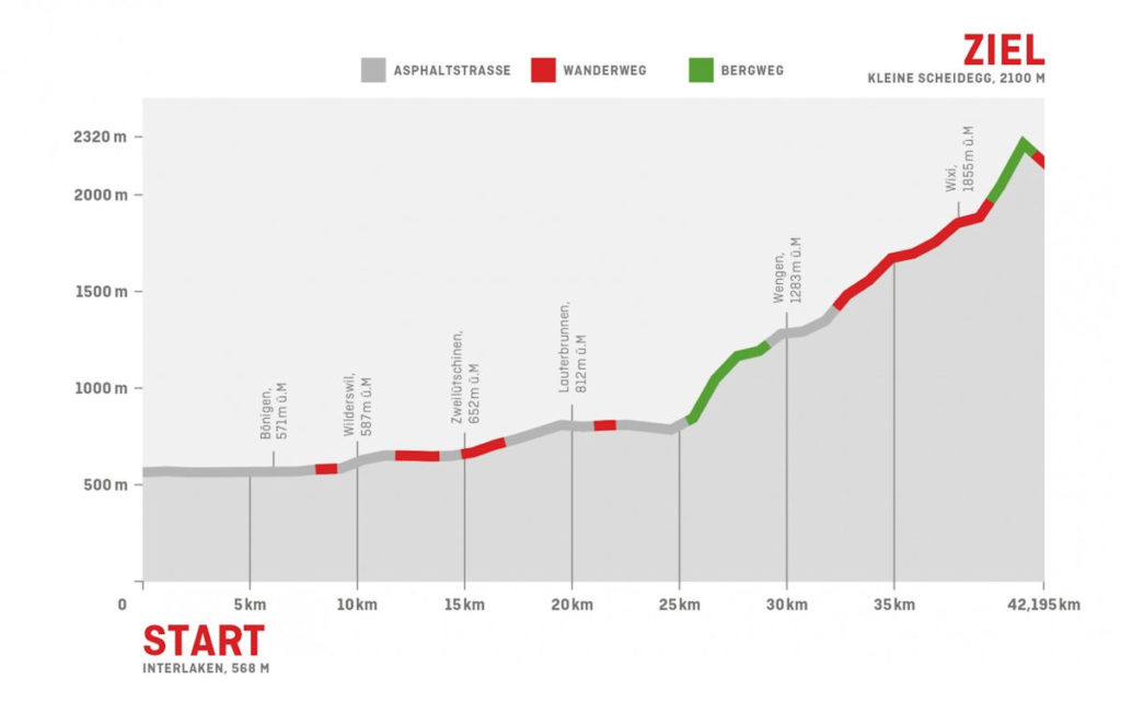 Bewegung Jungfrau Marathon Strecke Profil