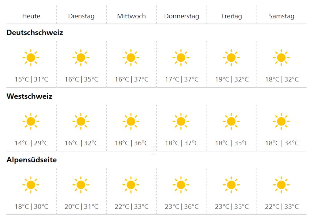 Meteo Wetter Hitze Sommer