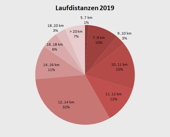 Laufjahr 2019 Laufdistanzen