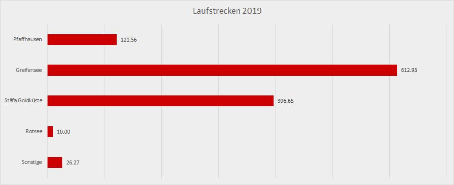 Laufjahr 2019 Laufstrecken
